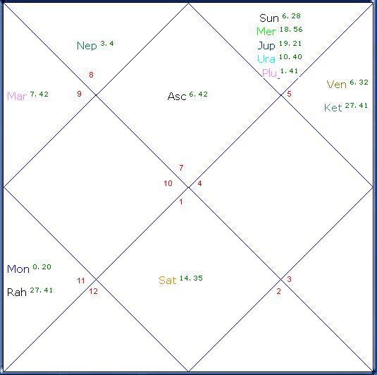 Bharni satrn