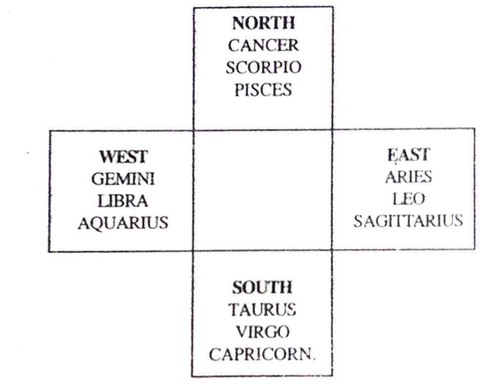 Method of Taking Planetary Combinations from the Birth chart